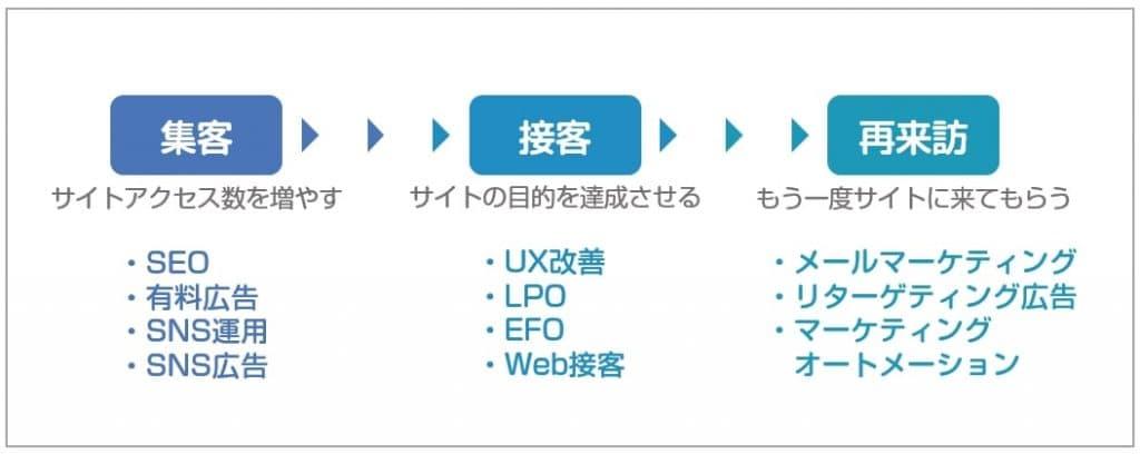 WEBマーケティングの3ステップ