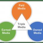 オウンドメディアの目的と役割とは?成功事例・運用事例もご紹介