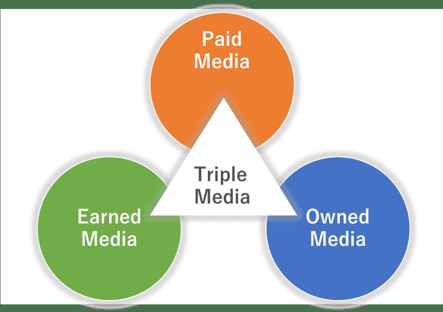 オウンドメディアの目的
