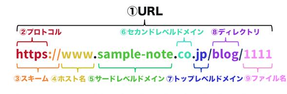 URLを構成する要素