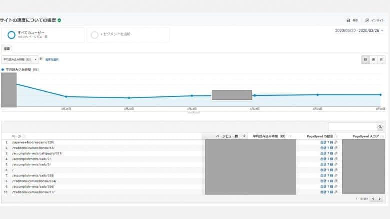 GoogleAnalyticsの速度提案