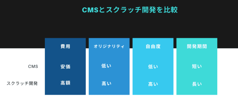 CMSとスクラッチ開発を比較