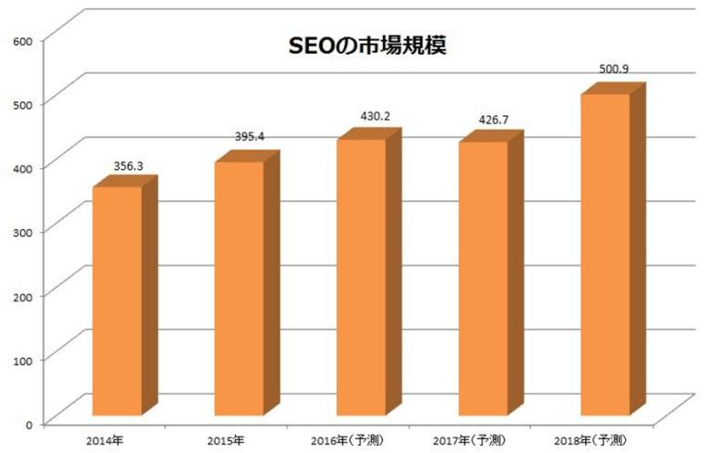 SEOの市場規模