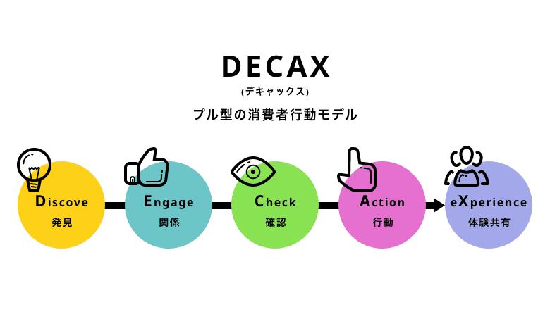 DECAXにおける購買行動のフロー図