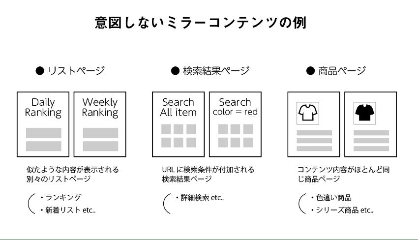 意図せず発生するミラーサイトの例を表す図