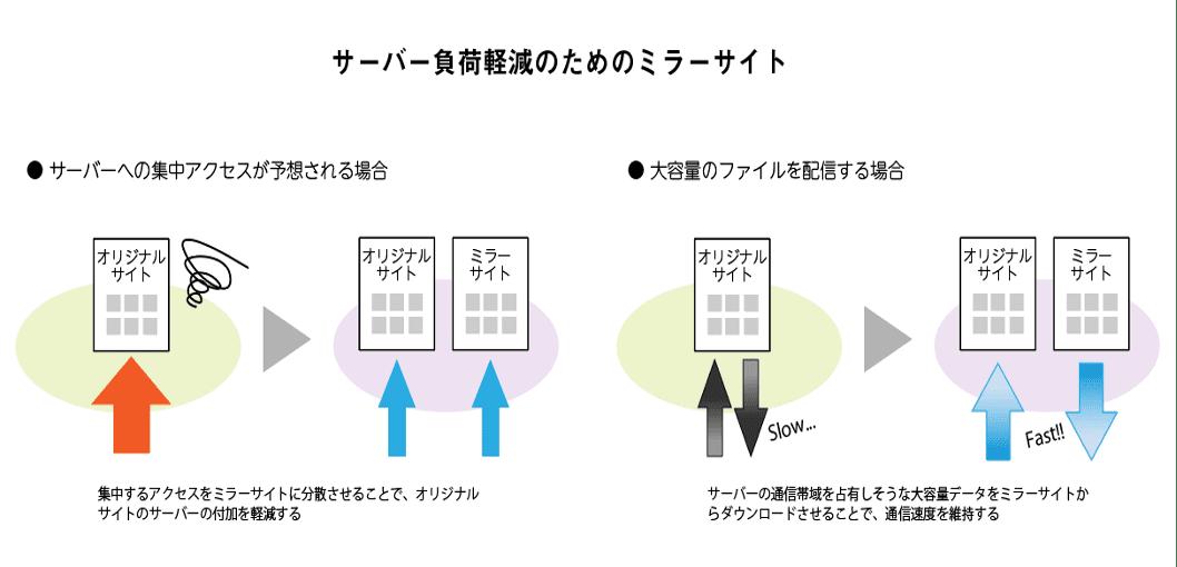 サーバー負荷を軽減する目的で利用されるミラーサイトを解説する図