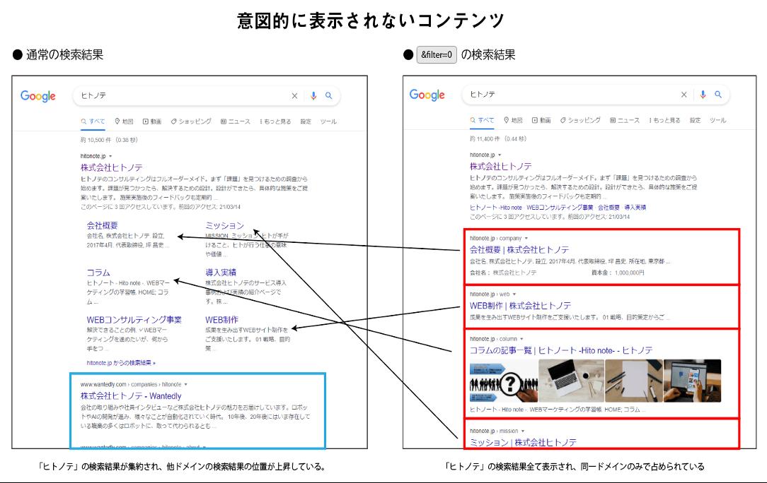 検索エンジンの検索結果表示の仕組みを解説する図