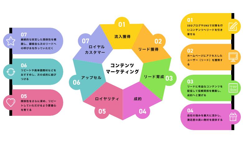 コンテンツマーケティングのフローを解説する図