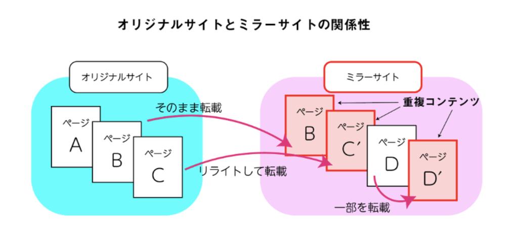 オリジナルサイトとミラーサイトの関係性を表した図
